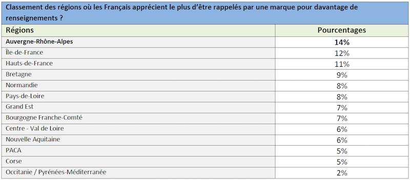 Etude_conseil_région_site_de_marque_6